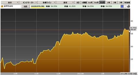 ギリシャ国債 10年物 金利 2012年3月9日