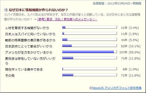なぜ日本に情報機関が作られないのか?第8回週替わり投票結果