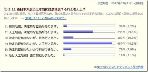 3.11 東日本大震災 投票結果